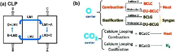 bucles químicos Figura 4