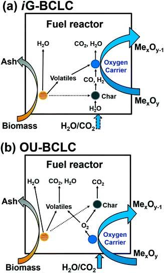 bucles químicos Figura 6