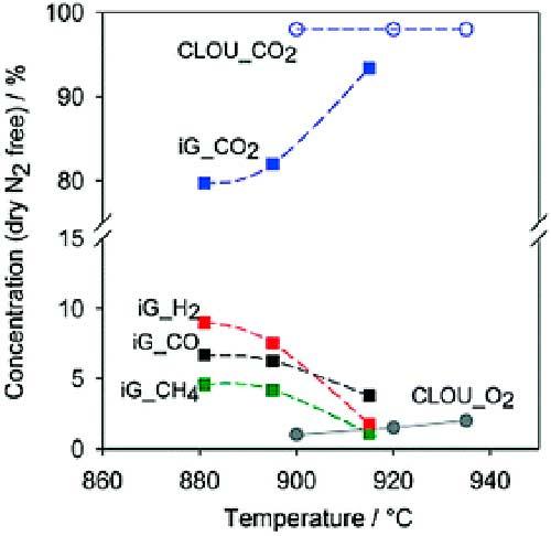 bucles químicos Figura 7