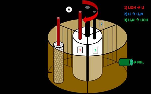 síntesis de amoníaco1
