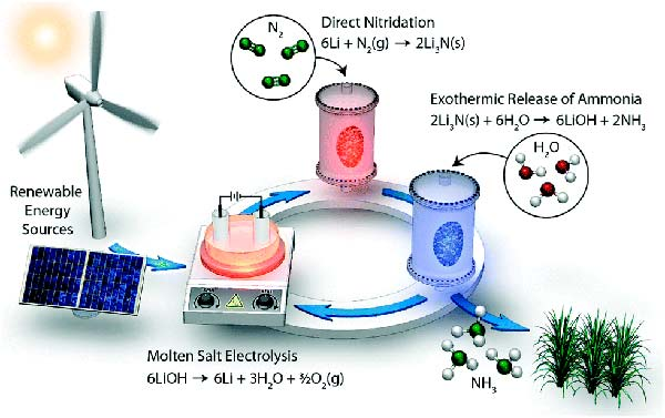 Síntesis de Amoníaco a partir de N2 y H2O usando una Estrategia de Electrificación de ciclos de litio a Presión Atmosférica