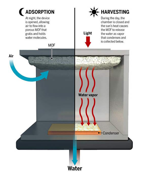 agua del aire mecanismo