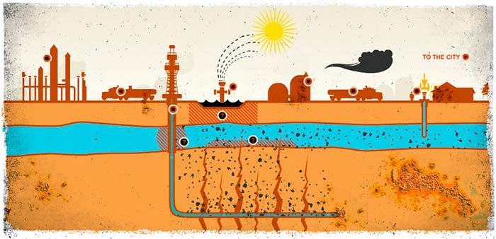 esquema fracking