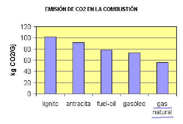 grafico emisiones gas natural