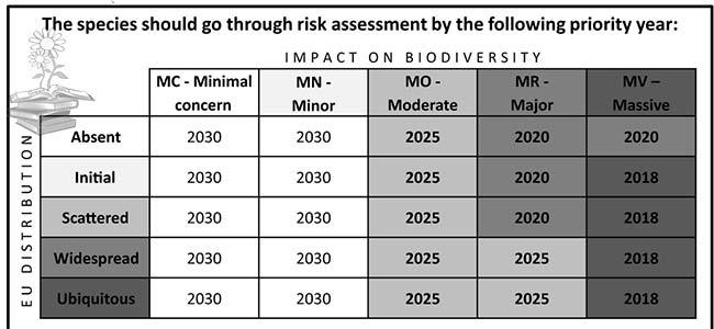 plan inclusión especies exóticas invasoras