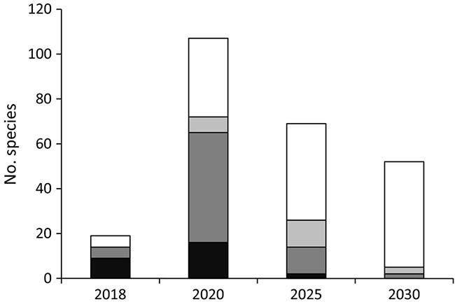 gráfico superposición años especies exóticas invasoras