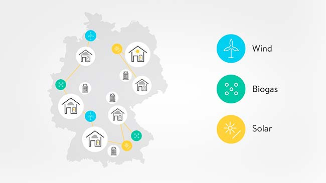 mapa uso energías renovables Sonnen