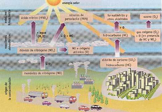 formacion smog fotquimico