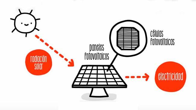 funcionamiento energia solar esquema