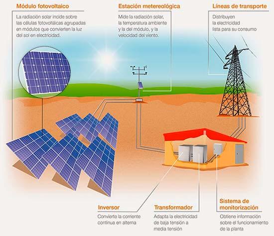 funcionamiento planta solar