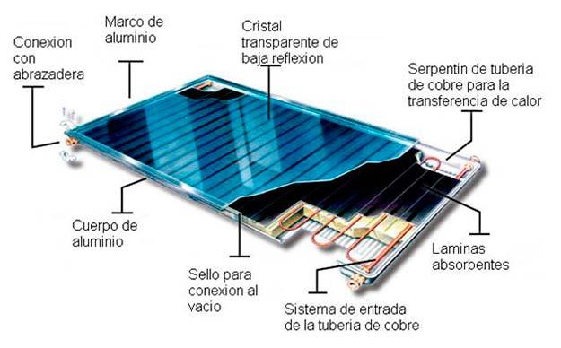 funcionamiento colector solar esquema