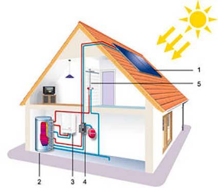 funcionamiento energia termica domestica