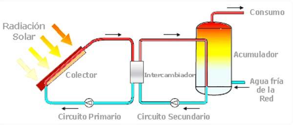 esquema energia solar termica