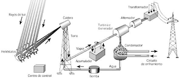 funcionamiento central solar termica esquema
