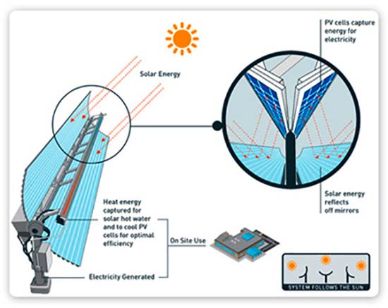 captador solar cilindrico parabolico esquema
