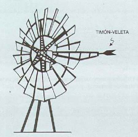 aerogenerador eje horizontal lento