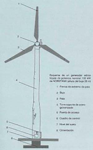 aerogenerador eje horizontal rapido