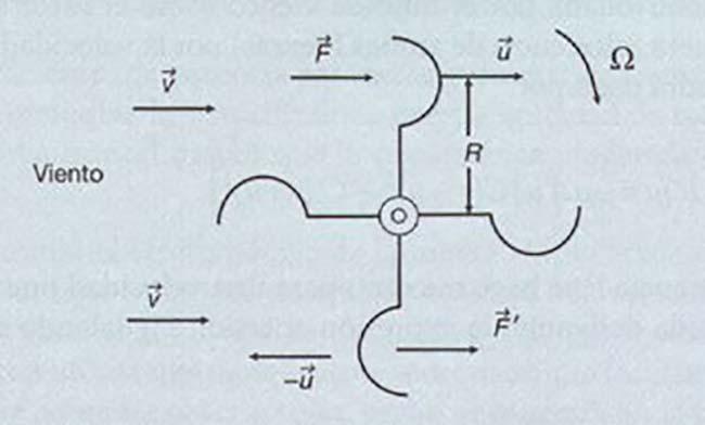rotor Savonius esquema