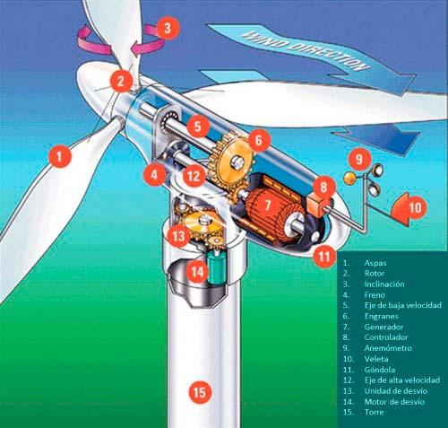 energia eolica funcionamiento
