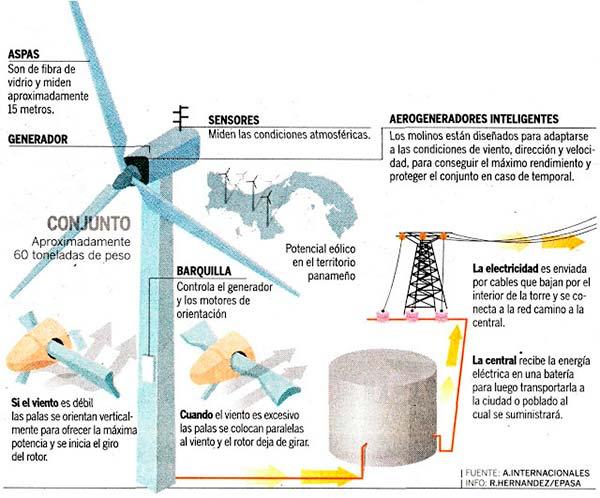 central eolica funcionamiento