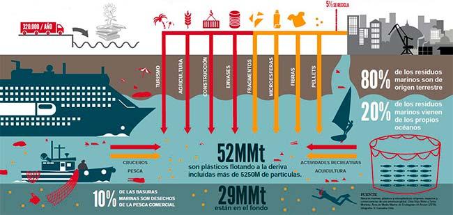 entradas plastico en el mar