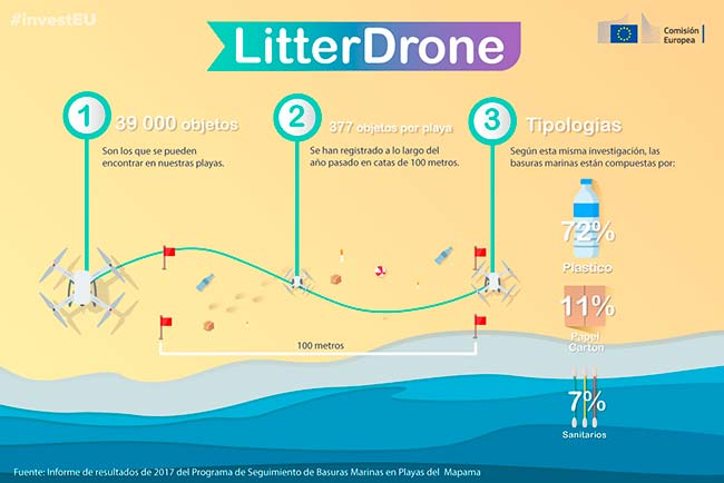 LitterDrone funcionamiento