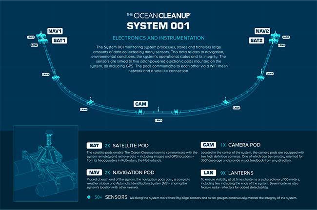 proyecto Boyan Slat esquema funcionamiento