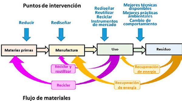 medidas economia circular