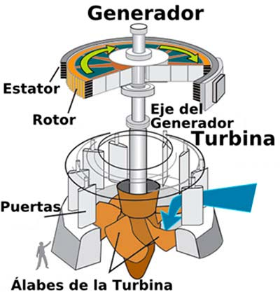 turbina hidraulica funcionamiento