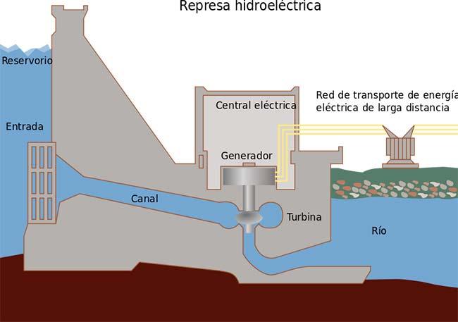 energia hidroelectrica funcionamiento