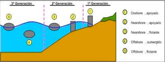 tipos energia undimotriz esquema