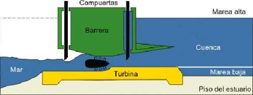 central mareomotriz funcionamiento