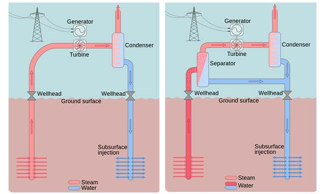 tipos centrales geotermicas esquemas