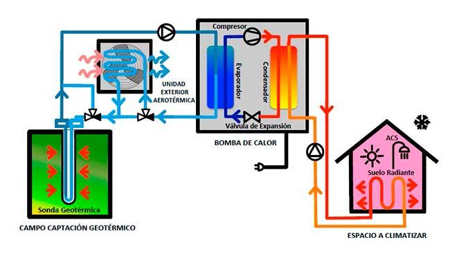 geotermia precio