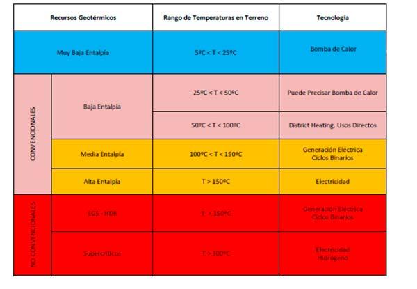 tabla tipos de energia geotermica