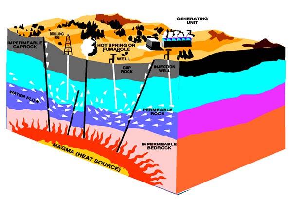 energia geotermica funcionamiento