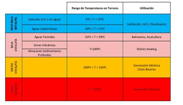tabla energia geotermica usos