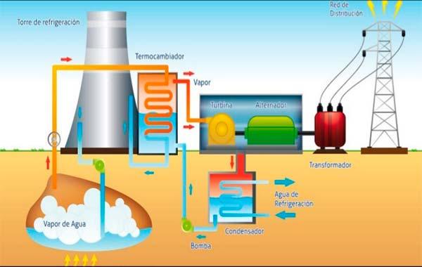 geotermia asturias funcionamiento