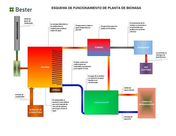 central de energia debiomasa esquema