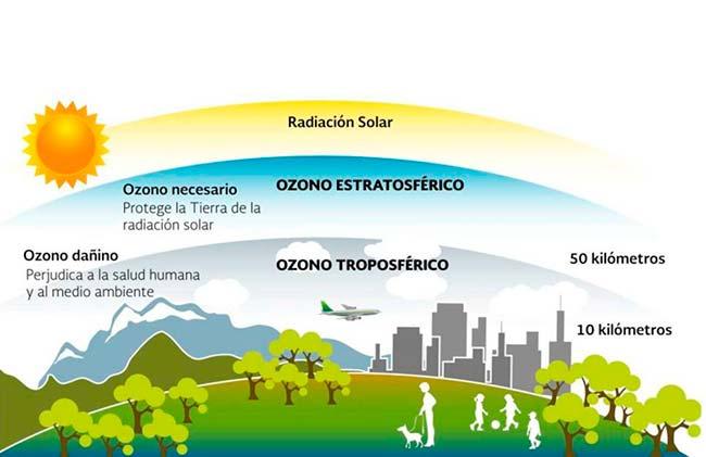 ozono definicion