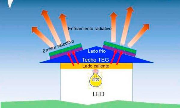 energias renovables enfriamiento radiactivo
