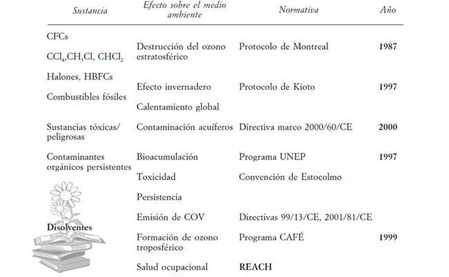 normativa compuestos organicos volatiles