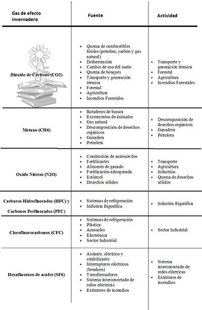 tabla gases de efecto invernadero definicion