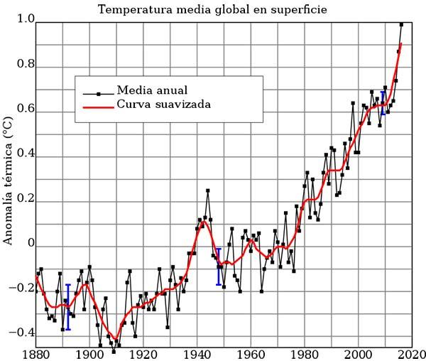 como prevenir el calentamiento global