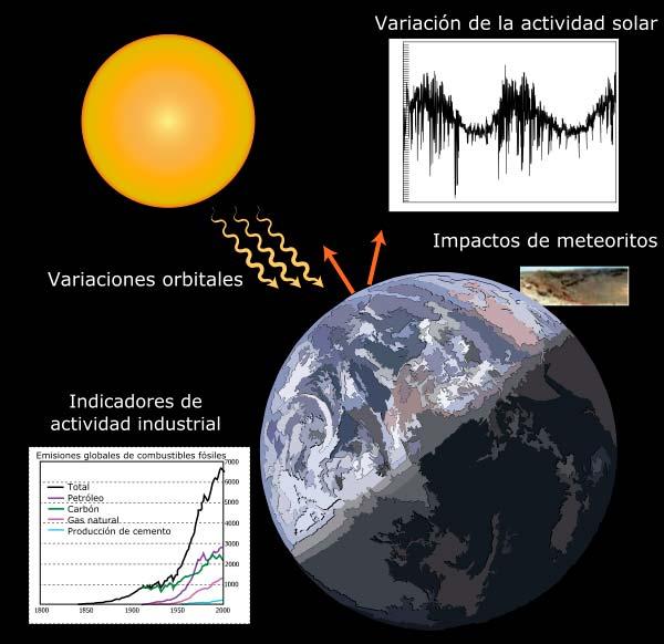 causas del cambio climatico wikipedia