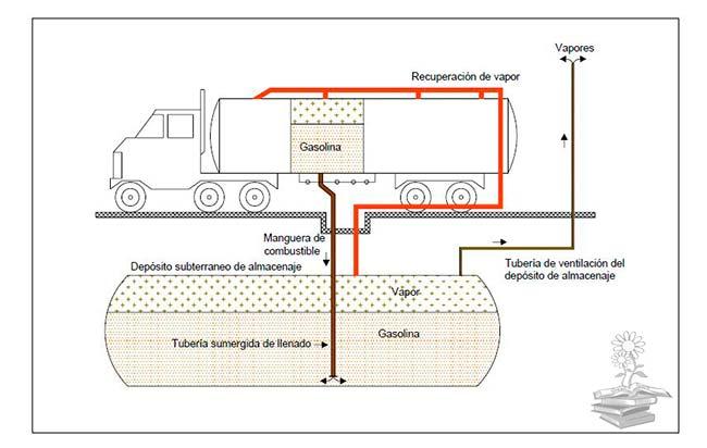 recuperacion COVs gasolina Fase 1