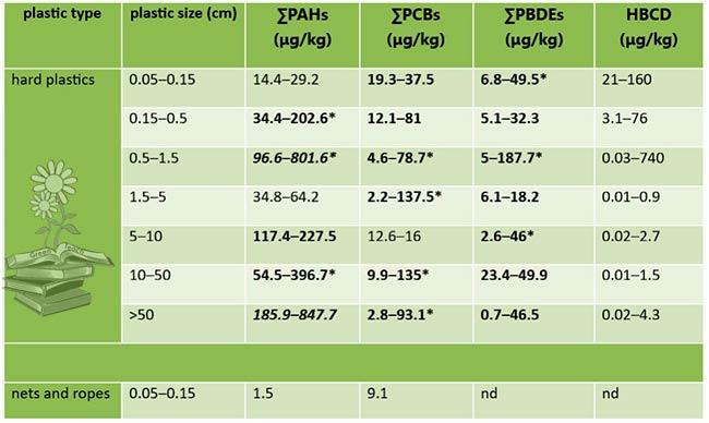 contaminantes en plasticos marinos tabla