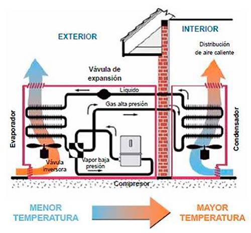 aerotermia esquema funcionamiento