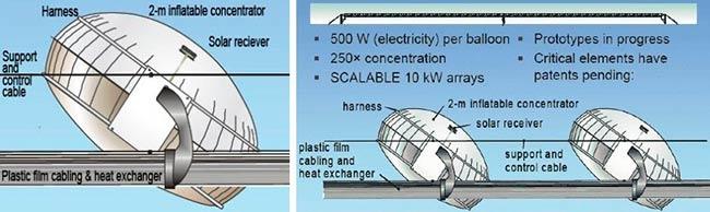 globos solares funcionamiento