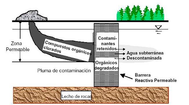 barreras de contencion contaminantes del suelo